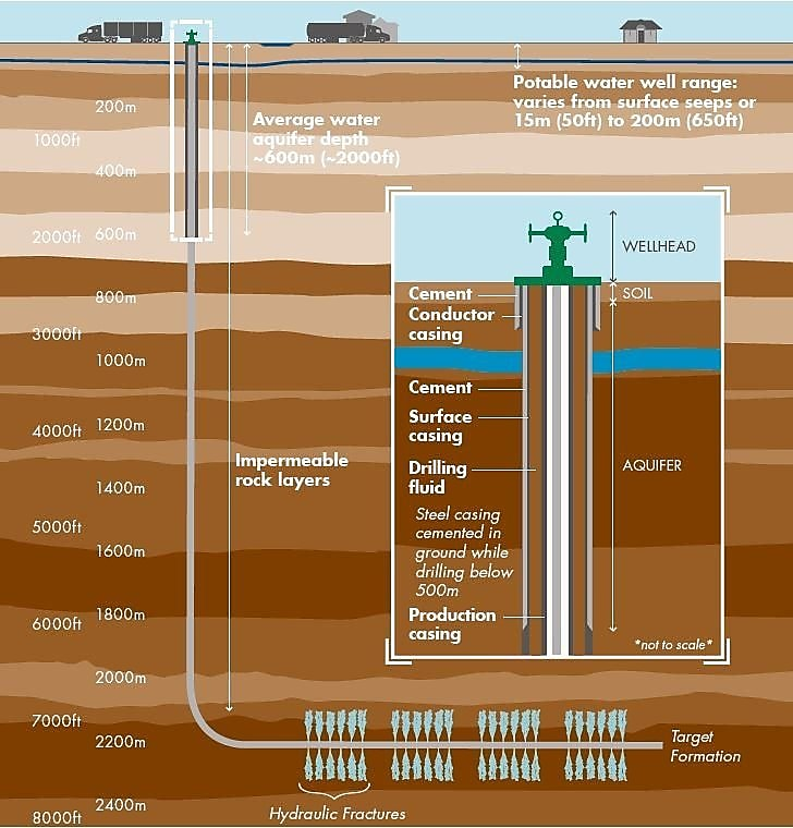 A cross section of the Earth's subsurface that shows the components of a well measured in relation to aquafers and various rock layers