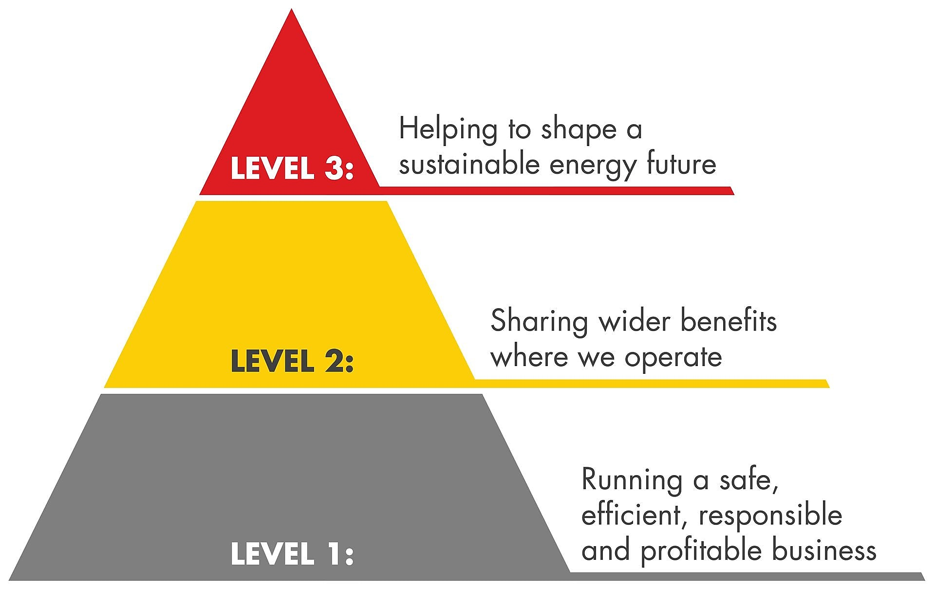 A triangle showing 3 levels of Shell's approach to sustainability. Level 1: Running a safe, efficient, responsible and profitable business; Level 2: Sharing wider benefits where we operate; Level 3: Helping to shape a sustainable energy future